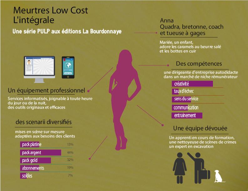 infographie de la série meurtres low cost publiée aux éditions la bourdonnaye