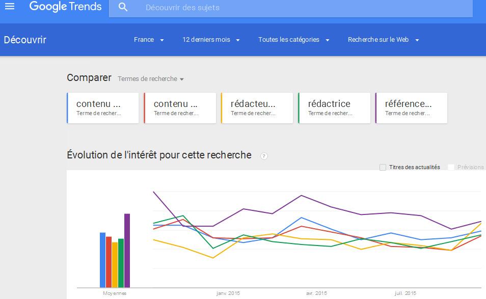 Google Tendances des recherches - Recherche sur Recherche sur le Web contenu web, contenu site, rédacteur web, rédactrice, référencement naturel - France, 12derniers mois