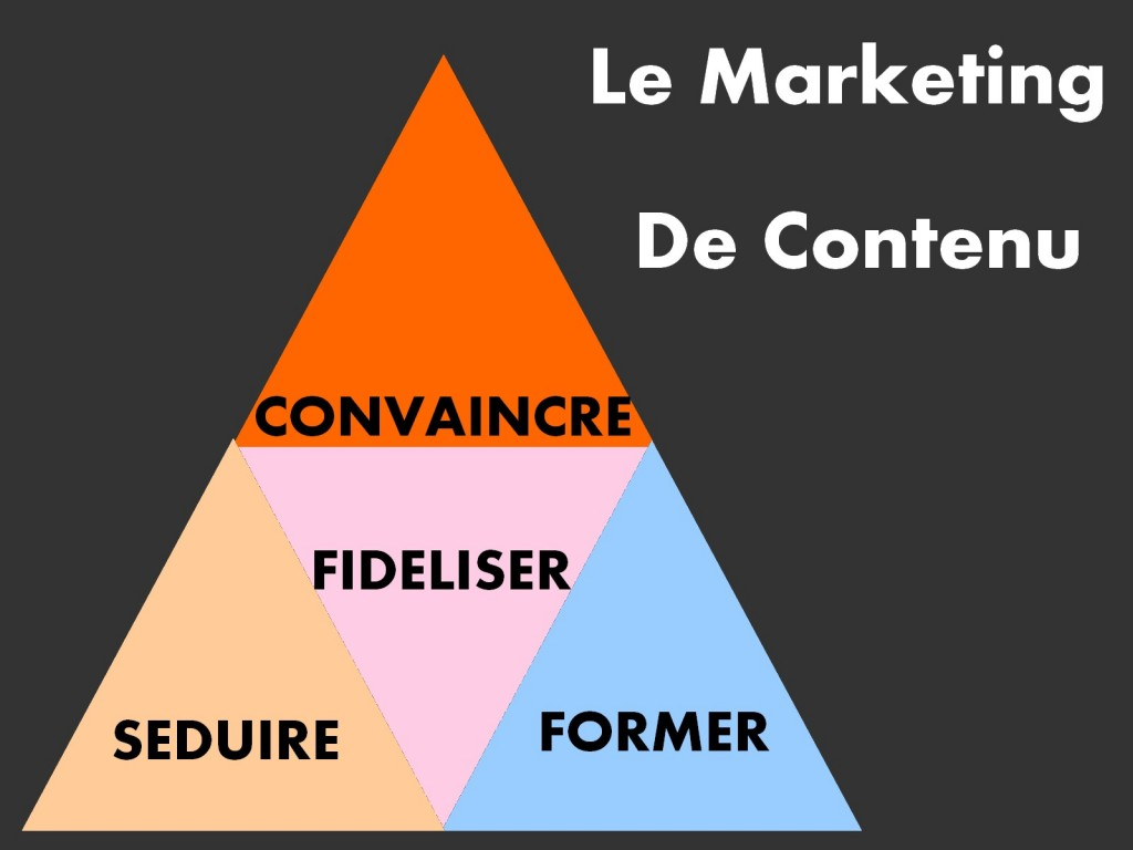 objectifs du marketing de contenu